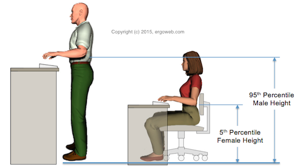 Ergonomics height adjustment guidelines for sit stand stand up tables