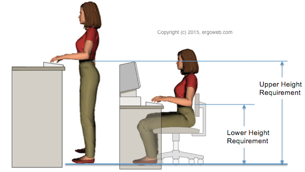 How To Choose A Stand Up Desk