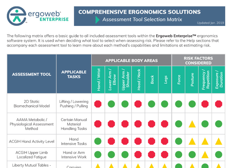 Use this matrix to select the best ergonomics analysis tool for your specific task type.