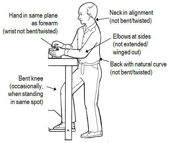 Work In Optimal Position Sustainable Ergonomics Systems